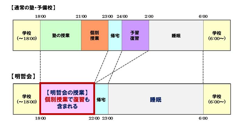 タイムスケジュール帯グラフ